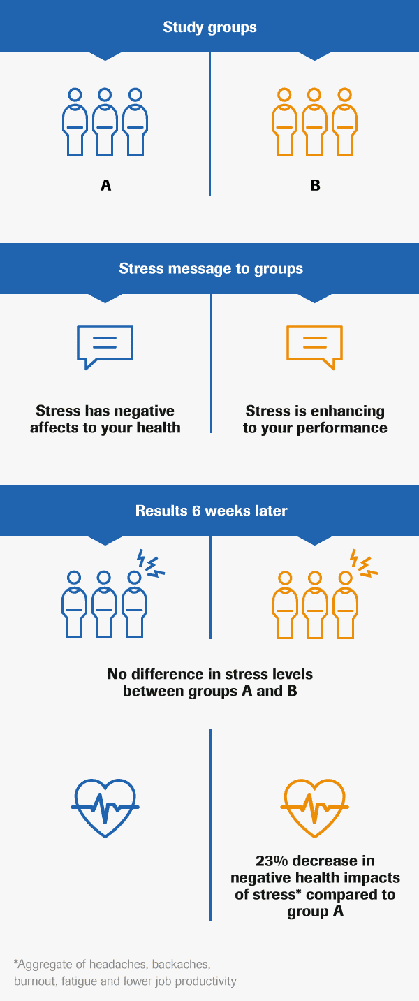 Study among UBS managers reveals changing mindset towards stress can help reduce its negative health impacts